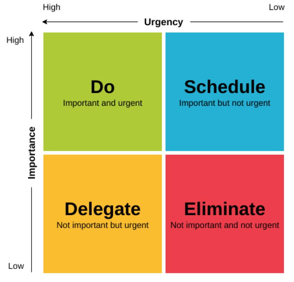The Urgent vs Important Matrix