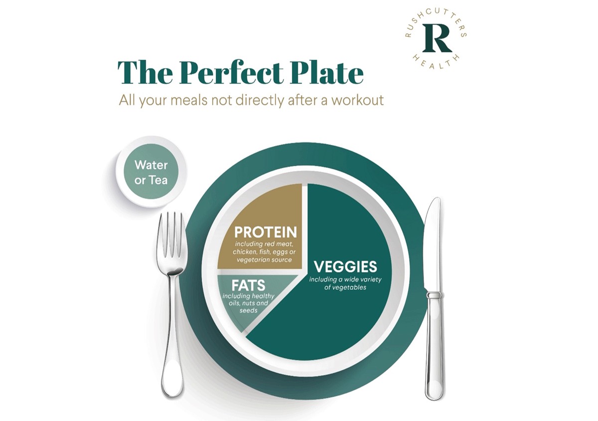 The Perfect Plate
